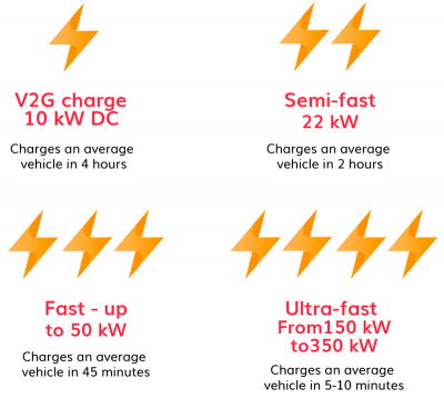 Types of chargers installed